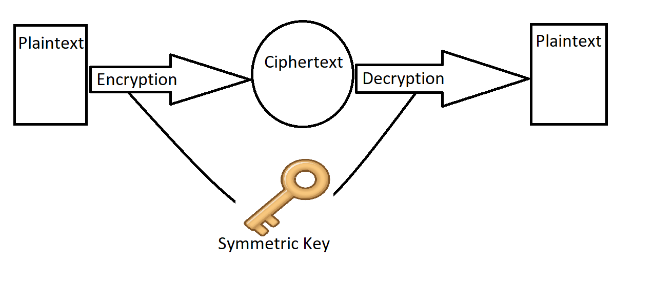decryption encryption and